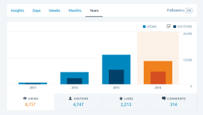 blog-views-365