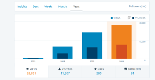 blog-views-365d